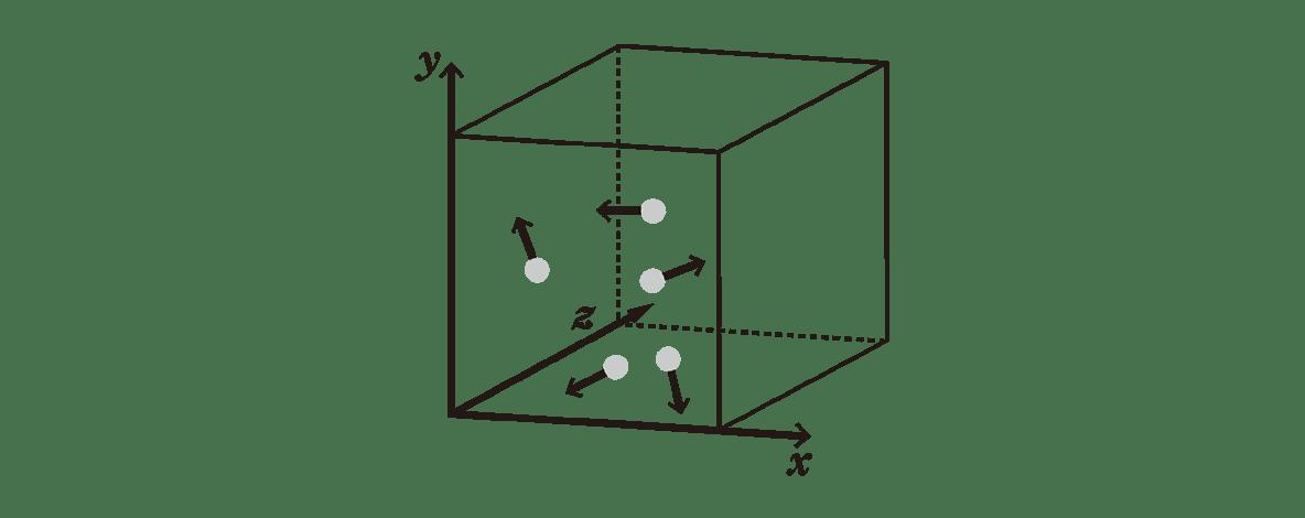 熱力学10 ポイント1 図