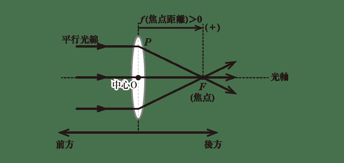 波動23 ポイント1 図