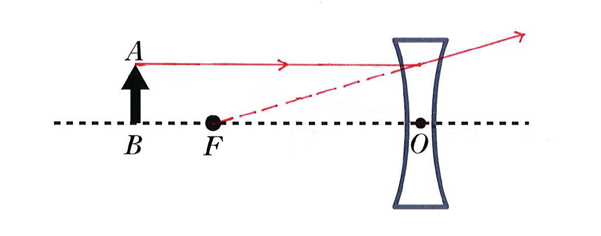 波動23 練習 図 赤字はAからでた光軸に平行な光線と点線