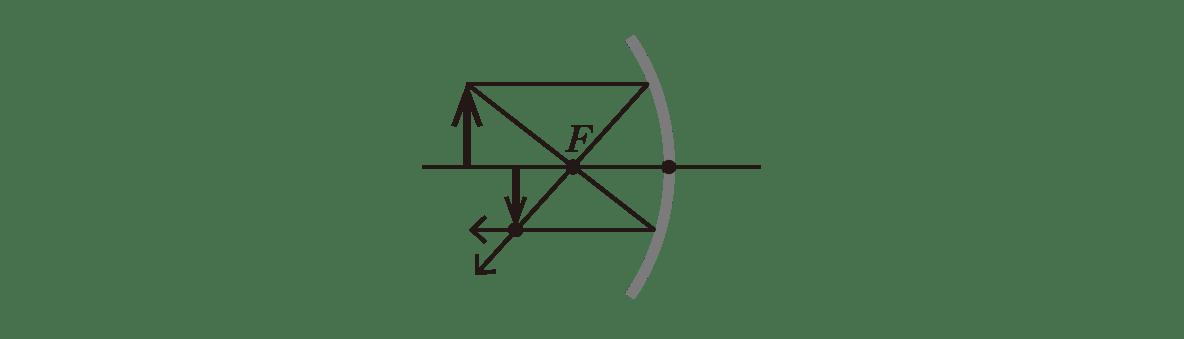 波動25 ポイント3 図 光源からレンズに向かって平行・その後焦点Fを通過する線、光源から焦点Fに直進し、反射されて光軸に平行に進む線追記 2本の線の交点に像を描く