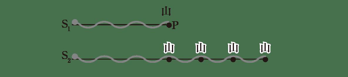 波動26 ポイント1 図 S<sub>2</sub>の波の上の点P、λはすべて消す