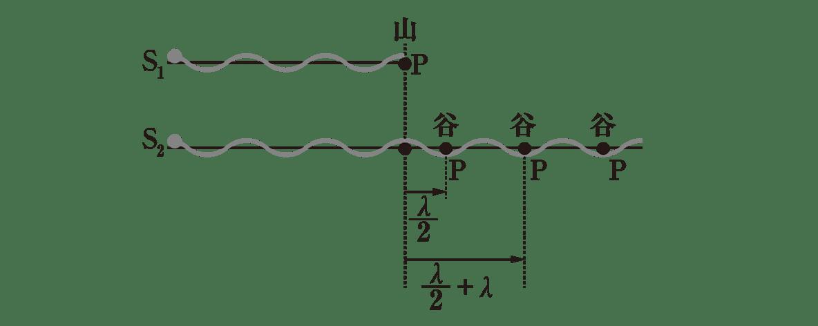 波動26 ポイント2 図