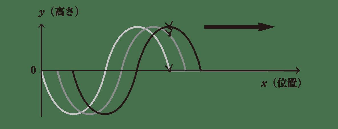 波動2 ポイント1 図