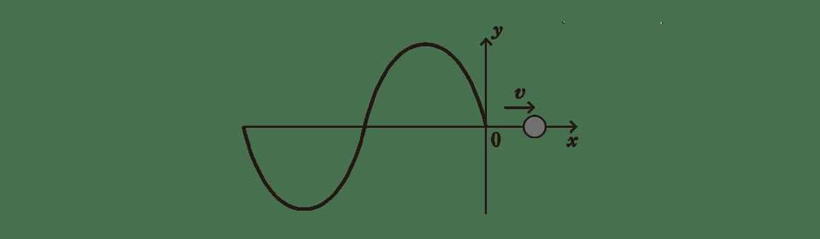 高校物理 波動3 ポイント2 左の図
