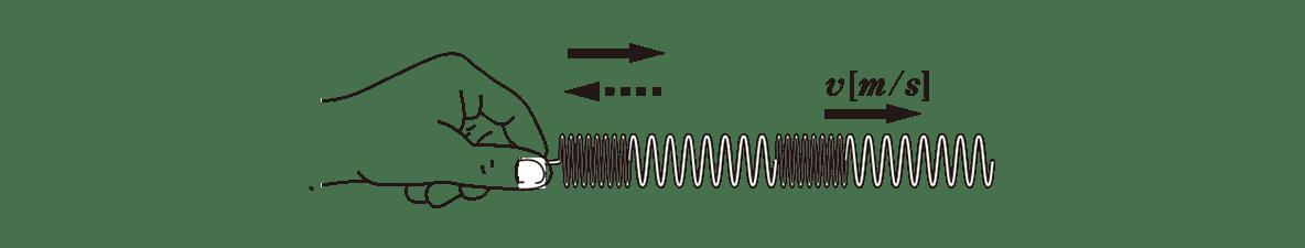 波動4 ポイント2 上の図