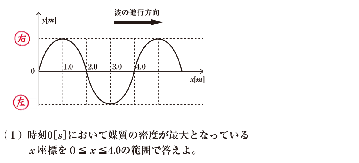 波動5 練習 (1)の問題文、図は「左」「右」のみ書き込みあり
