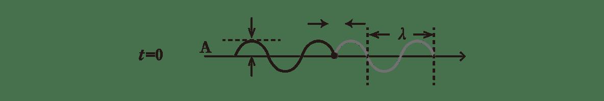 波動7 ポイント1 t=0の図