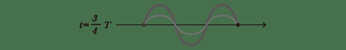 波動7 ポイント1 t=3T/4の図