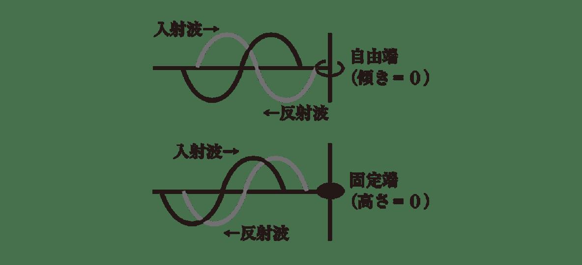 波動8 ポイント1 左側の2つの図