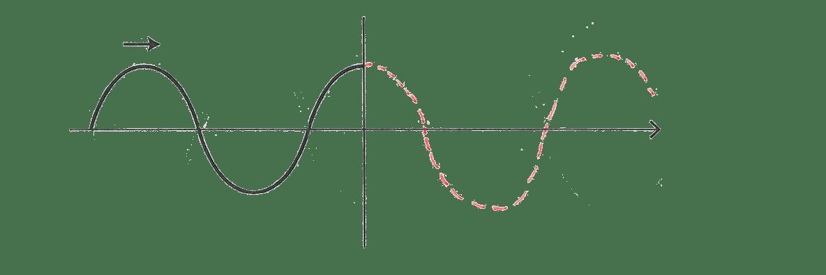 波動9 ポイント2 図 波の長さを点線で延長
