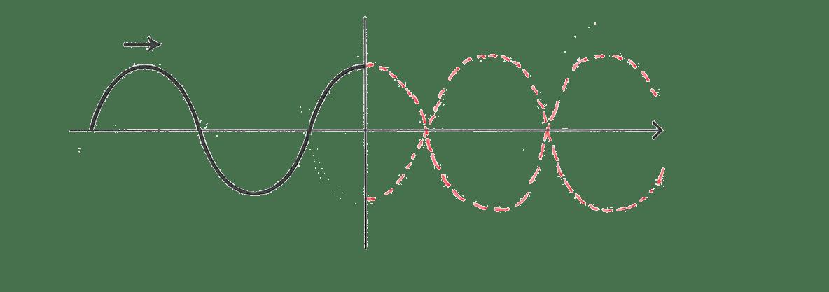 波動9 ポイント2 図 延長した波の長さをx軸に対して反転した図を追加