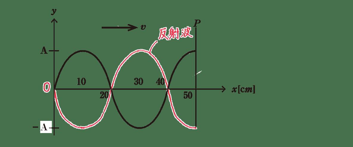 波動9 練習 図 反射波の描きこみあり