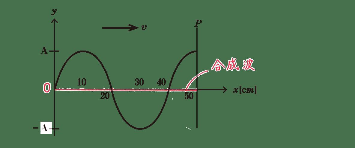 波動9 練習 図 合成波の描きこみあり