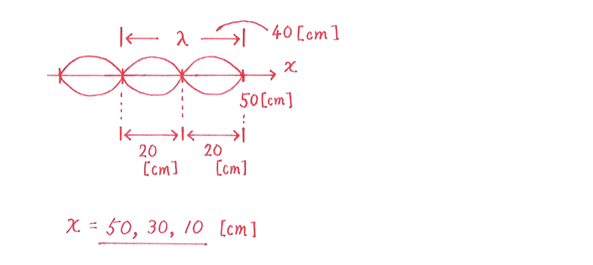 波動9 練習 (2)図と答え