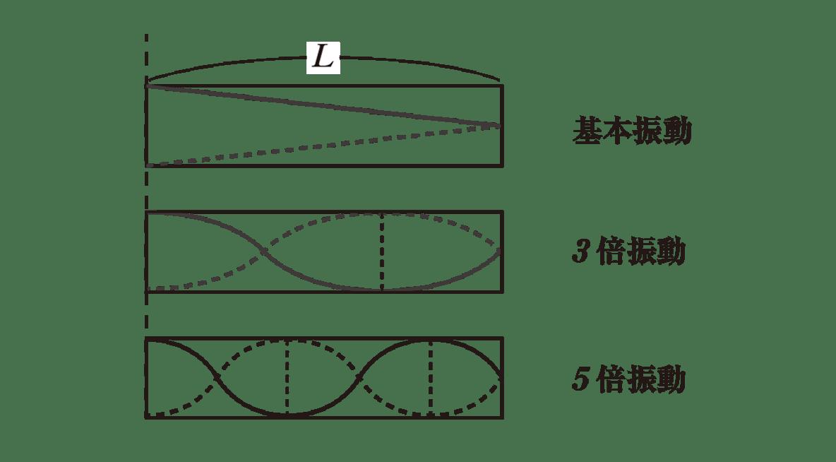 波動12 ポイント1 基本振動、3倍振動、5倍振動の図