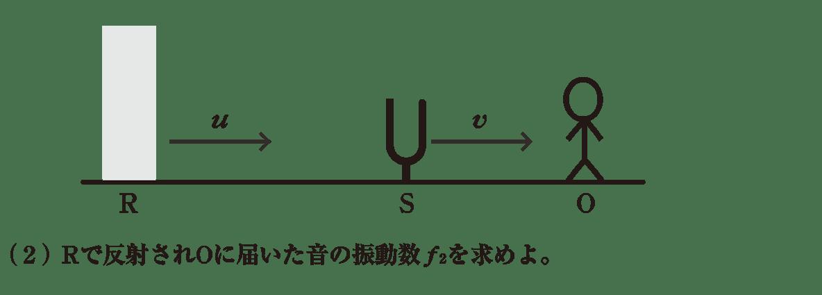 波動17 練習 (2)問題文 書き込みなし図