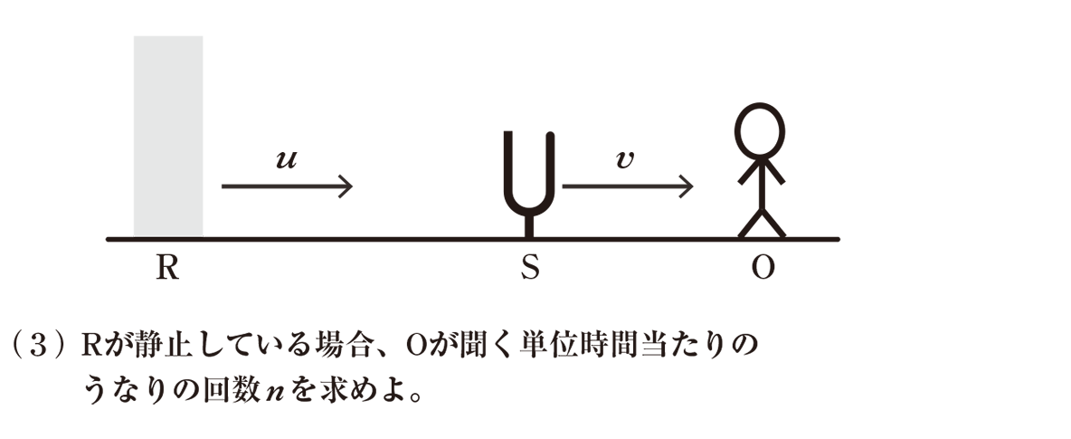 波動17 練習 (3)の問題文 書き込みなし図