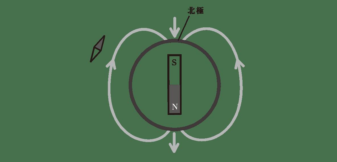 高校物理 電磁気38 ポイント2 図