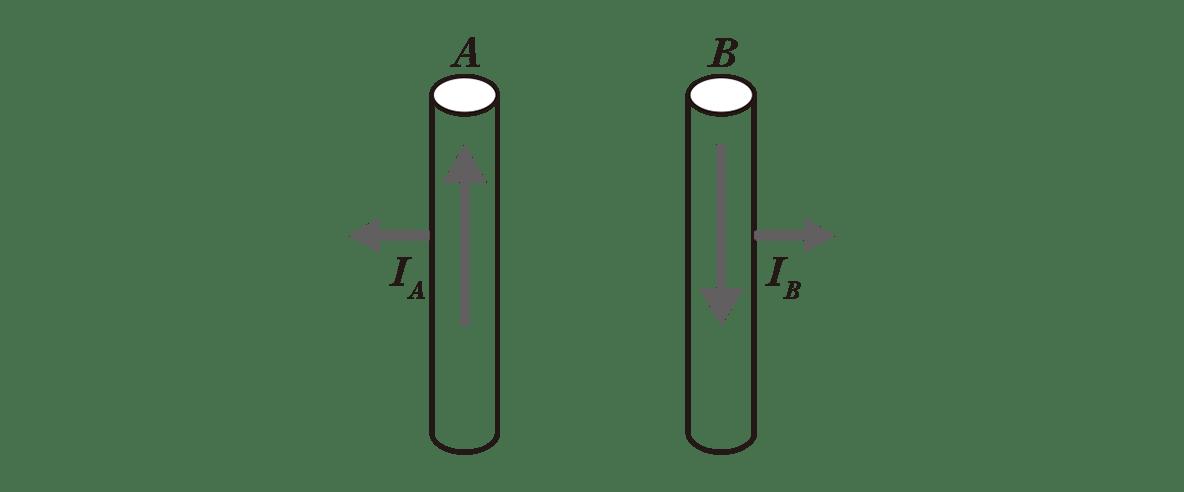 高校物理 電磁気42 ポイント1 右の図