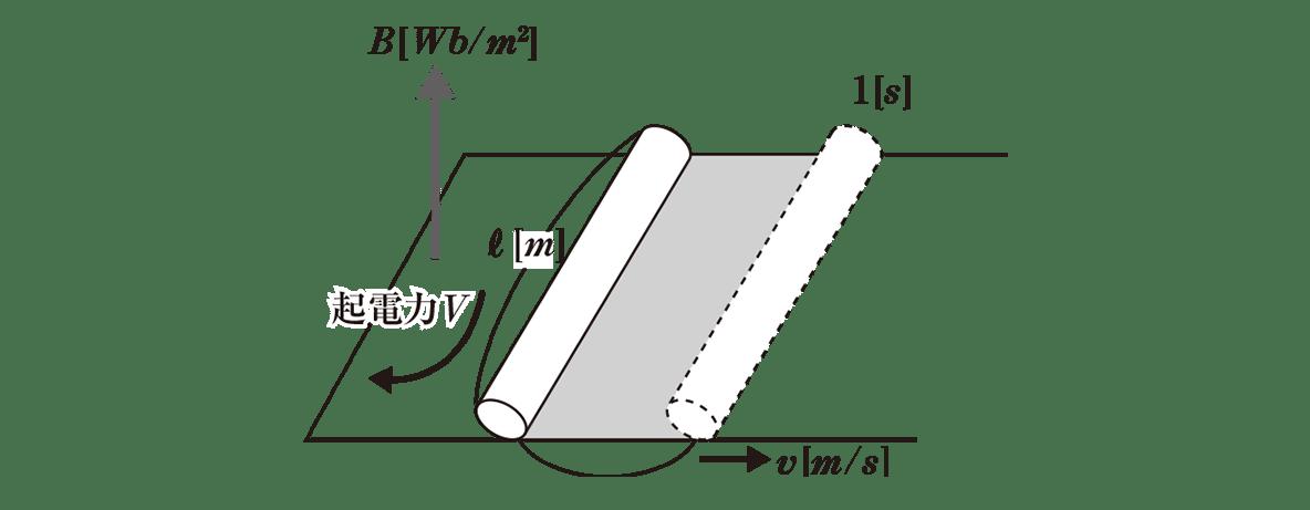 高校物理 電磁気45 ポイント1 図