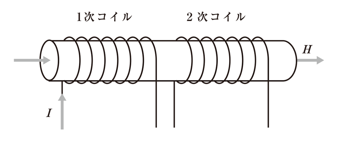 高校物理 電磁気48 ポイント1 図 コイルの下の横向きの矢印2つカット
