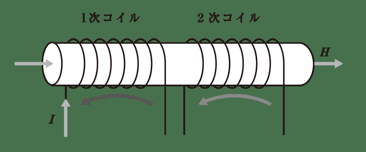 高校物理 電磁気48 ポイント1 図