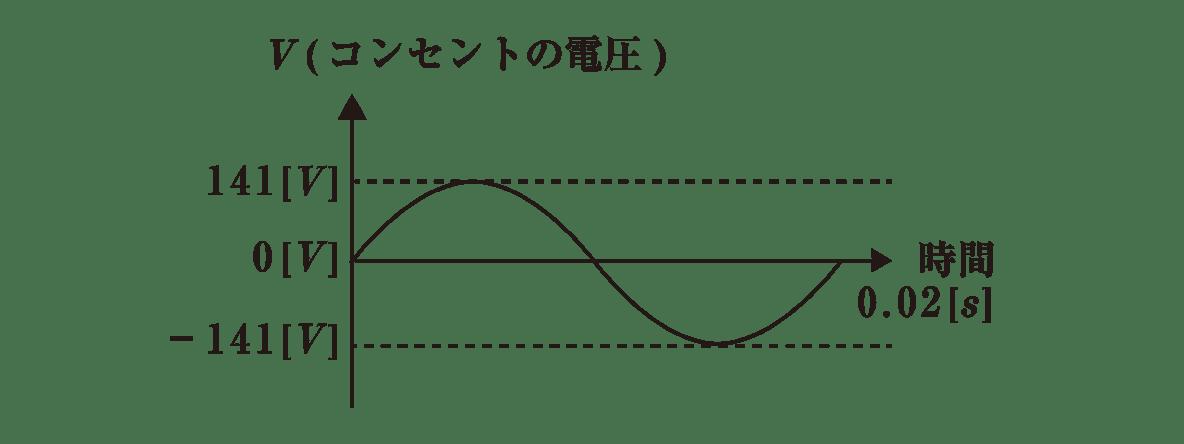 高校物理 電磁気51 ポイント1 図