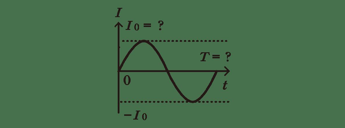 高校物理 電磁気59 ポイント1 右の図