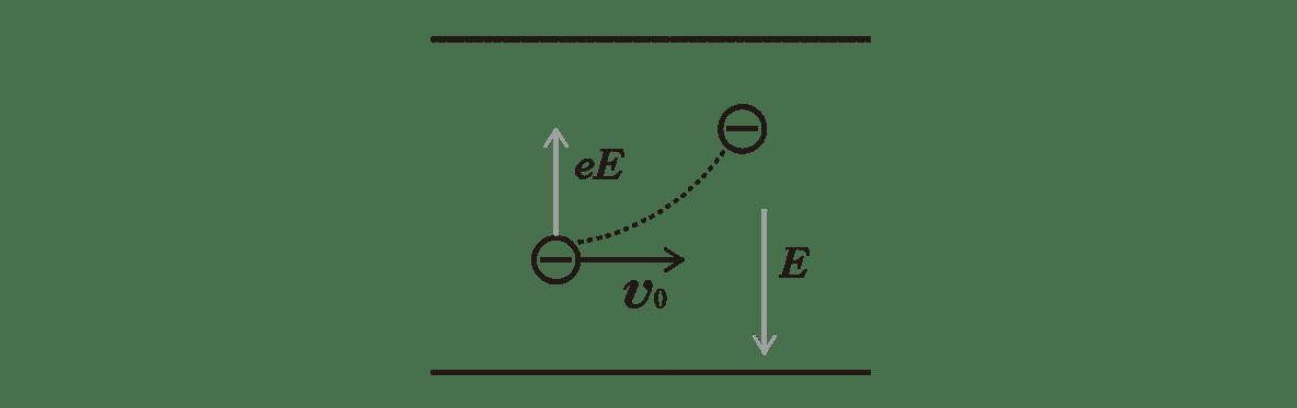 高校物理 電磁気61 ポイント2 図