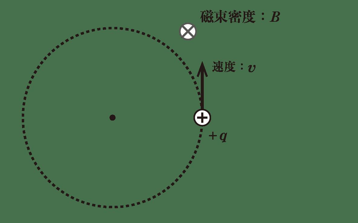 高校物理 電磁気62 ポイント1 図 真ん中のプラスの電荷+qと、上向きの矢印の速度:v、その上の磁束密度Bと記号のみ入れる