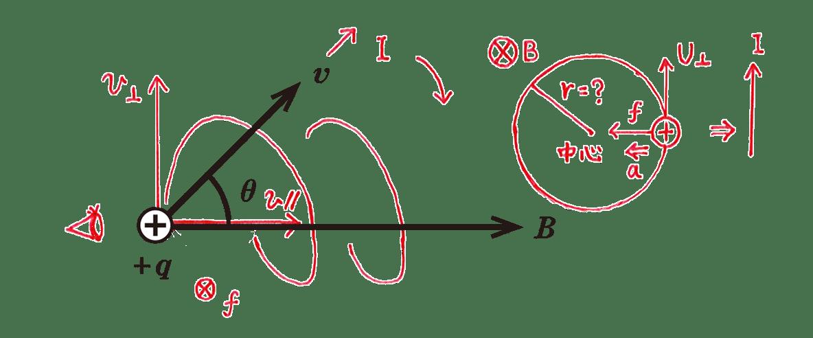 高校物理 電磁気63 練習 問題の図(x以外の赤字の書き込み全てあり)と問題の右側にある手書き図