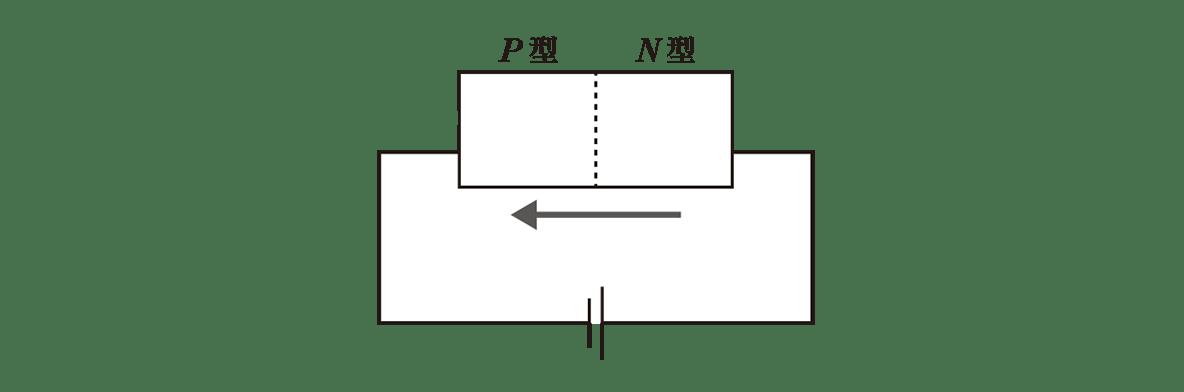 高校物理 電磁気66 ポイント2 左の図 2つの点線と、点線の丸囲み、-電子をカット