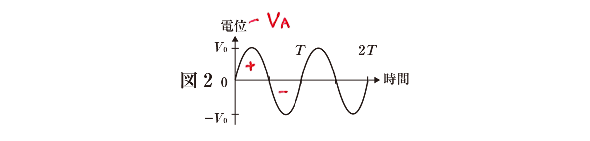 高校物理 電磁気66 練習 図2 赤字の書き込み全てあり