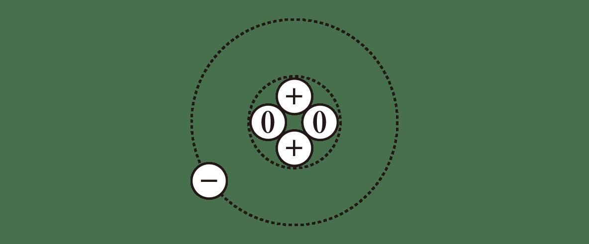 高校物理 原子12 ポイント1 原子の図 上の方の電子を1個とりのぞく