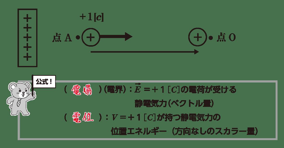 高校物理 電磁気3 ポイント1