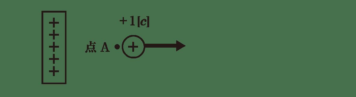 高校物理 電磁気3 ポイント1 図 下の長い矢印,点O,点Oの横の電荷を消す