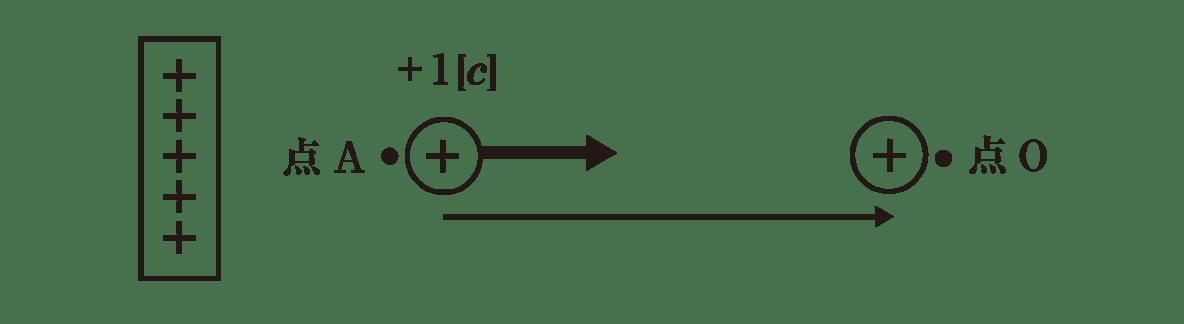 高校物理 電磁気3 ポイント1 図