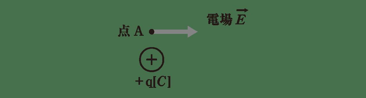 高校物理 電磁気3 ポイント2 左の図 矢印Fカット