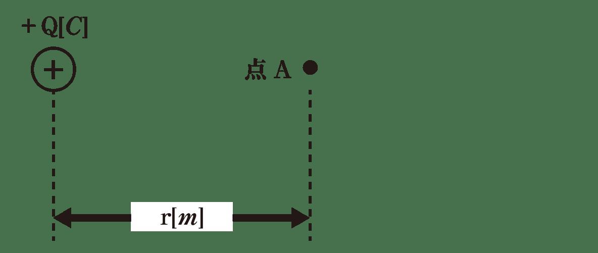 高校物理 電磁気5 ポイント1 図 点Aの右側をすべてカット