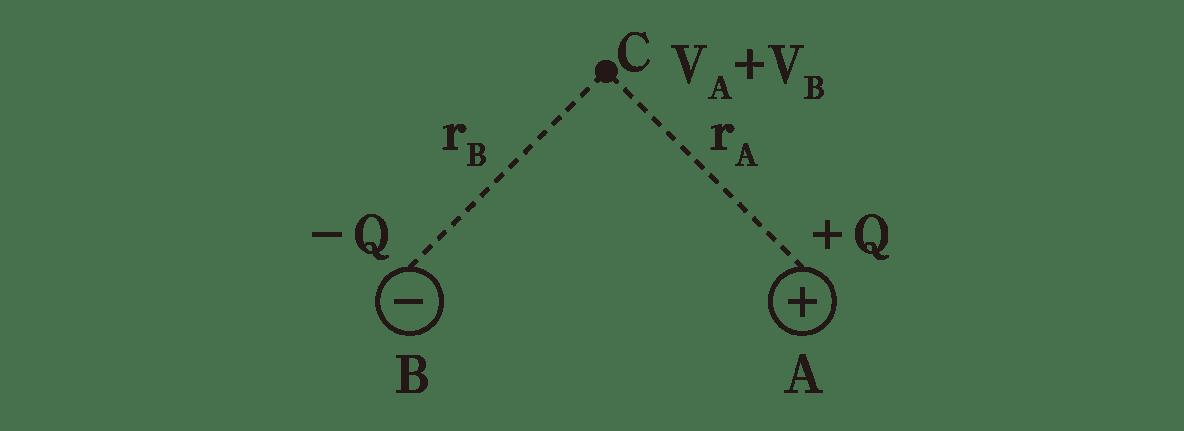 高校物理 電磁気6 ポイント2 図 V<sub>A</sub>+V<sub>B</sub>なし