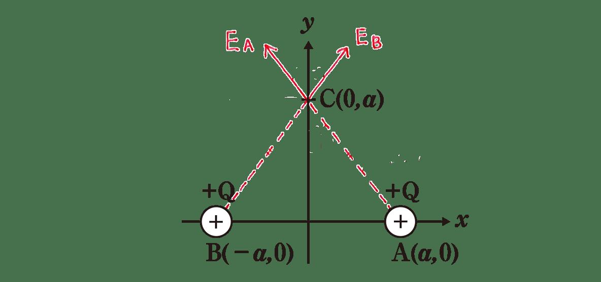高校物理 電磁気6 練習 (1) 図 EAとEBの矢印と点線のみあり