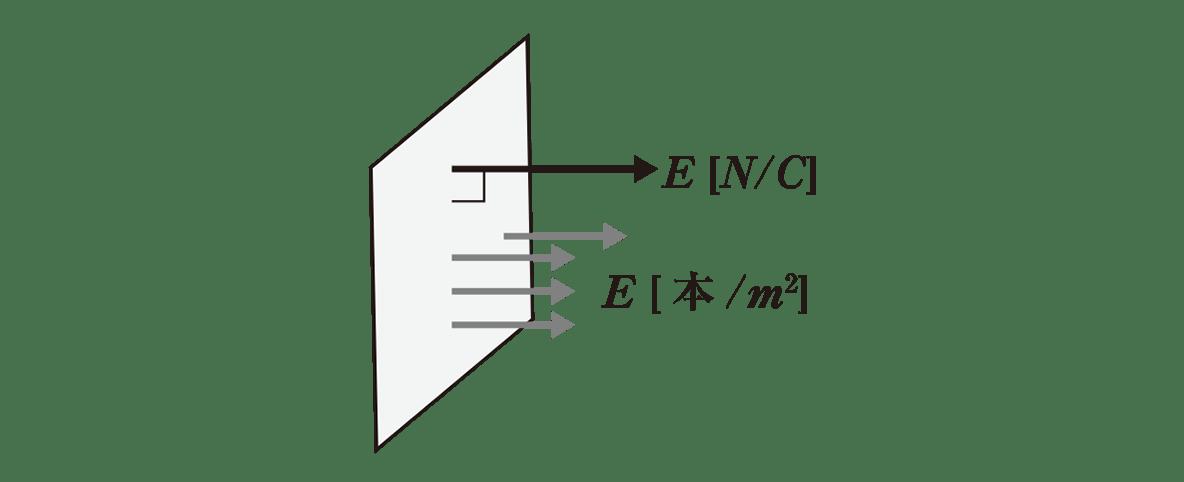 高校物理 電磁気9 ポイント1 上の図
