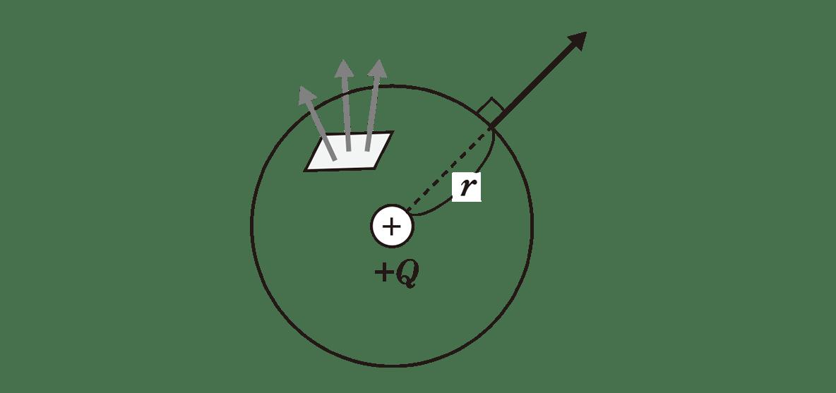 高校物理 電磁気9 ポイント1 下の図