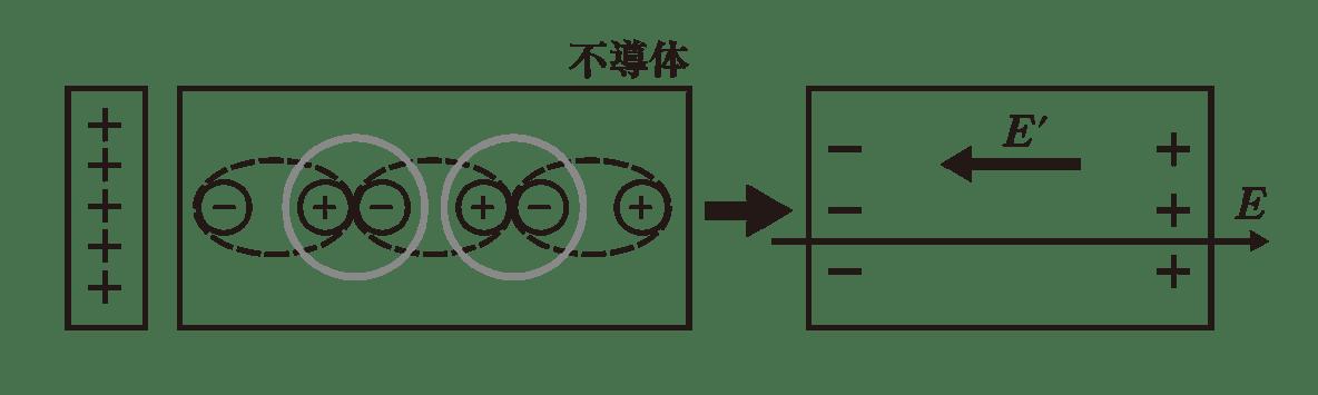 高校物理 電磁気11 ポイント1 2つの図