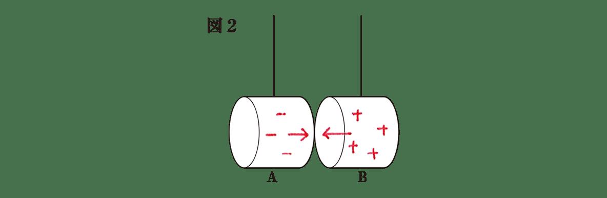 高校物理 電磁気11 練習 図2 赤字の書き込みあり