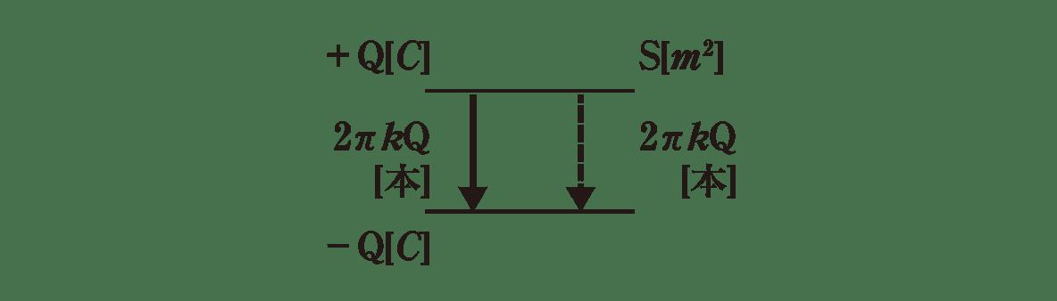 高校物理 電磁気12 ポイント2 図のみ 式E=~の部分なし