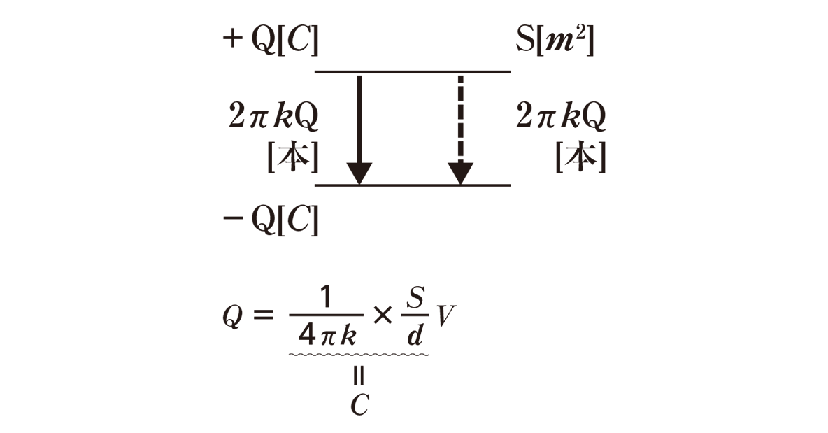 高校物理 電磁気13 ポイント1 図と式