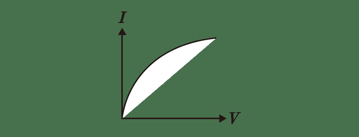 高校物理 電磁気36 ポイント1 右の図
