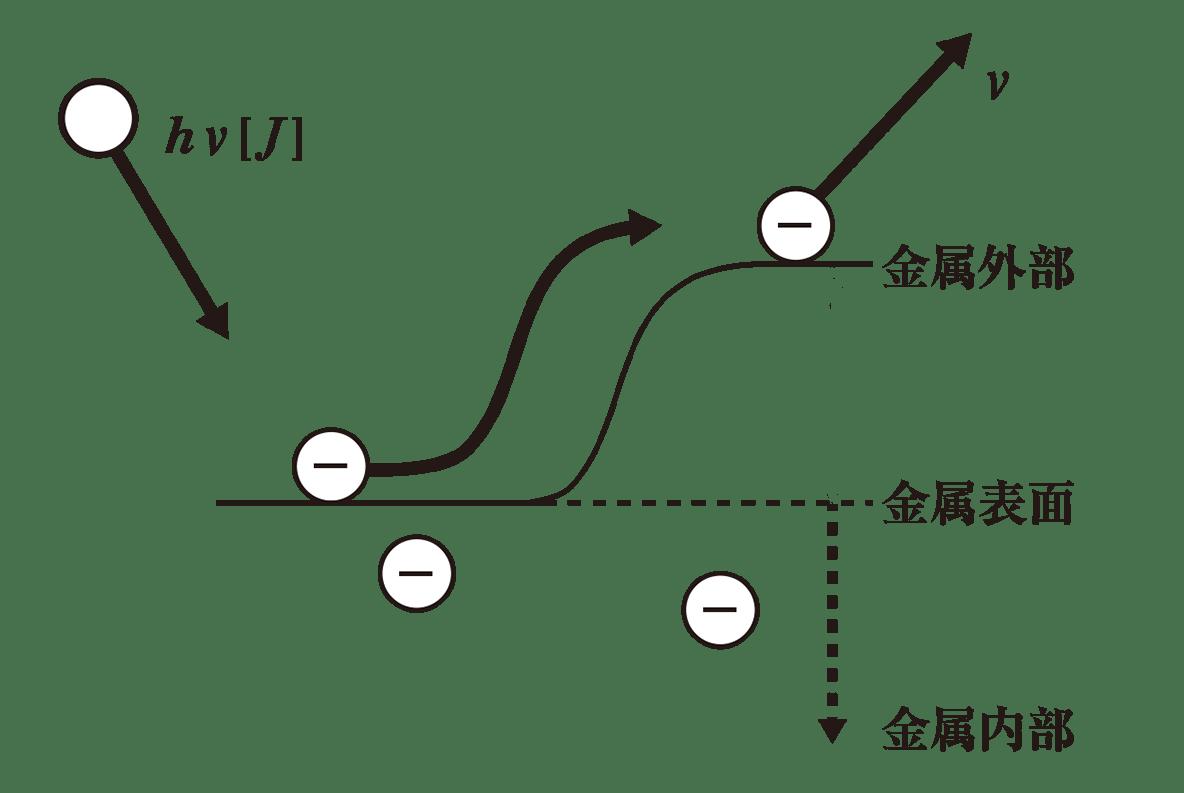 高校物理 原子2 ポイント1 図 仕事関数Wとその矢印をカット