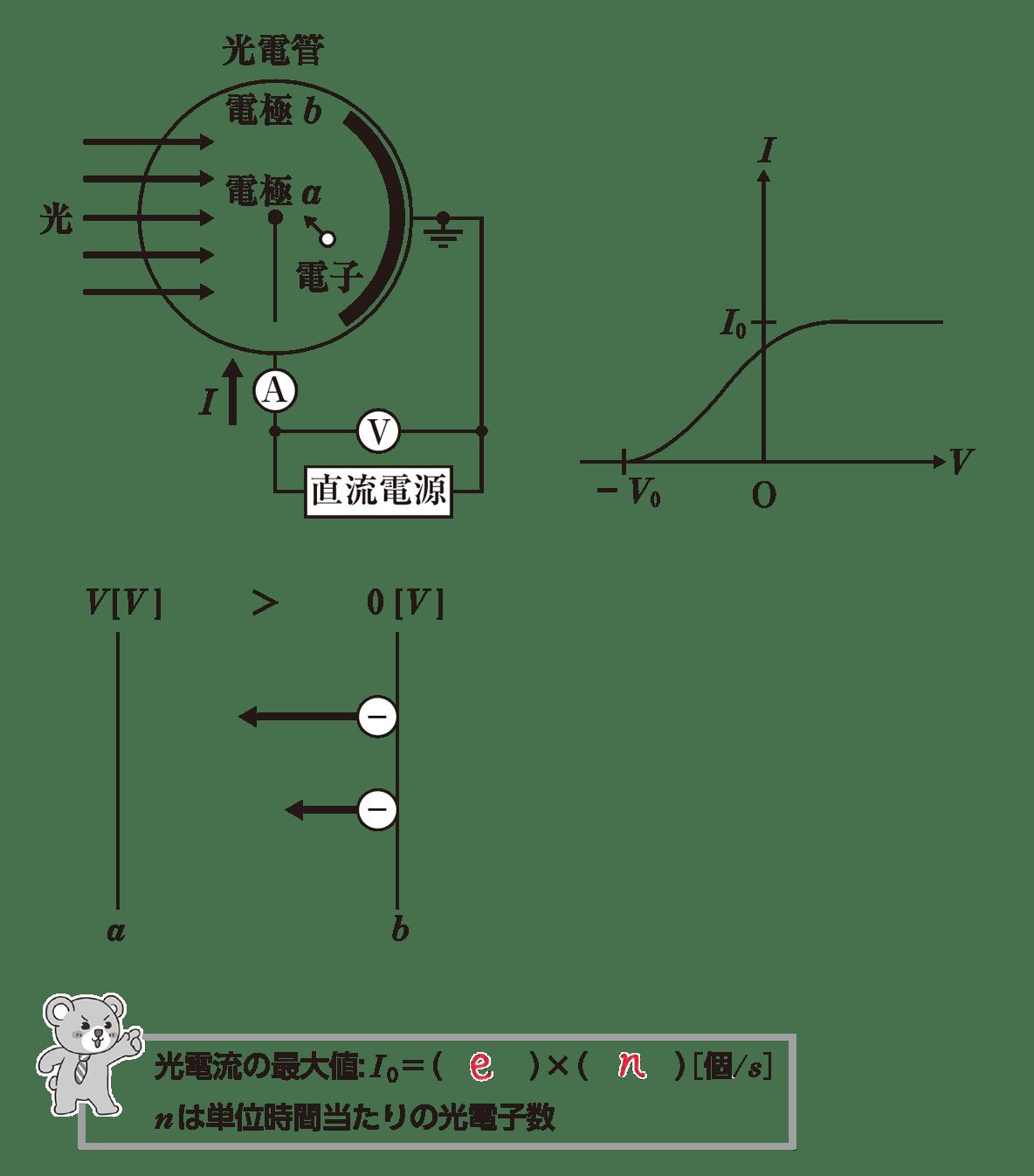 高校物理 原子4 ポイント1 全部 空欄埋める